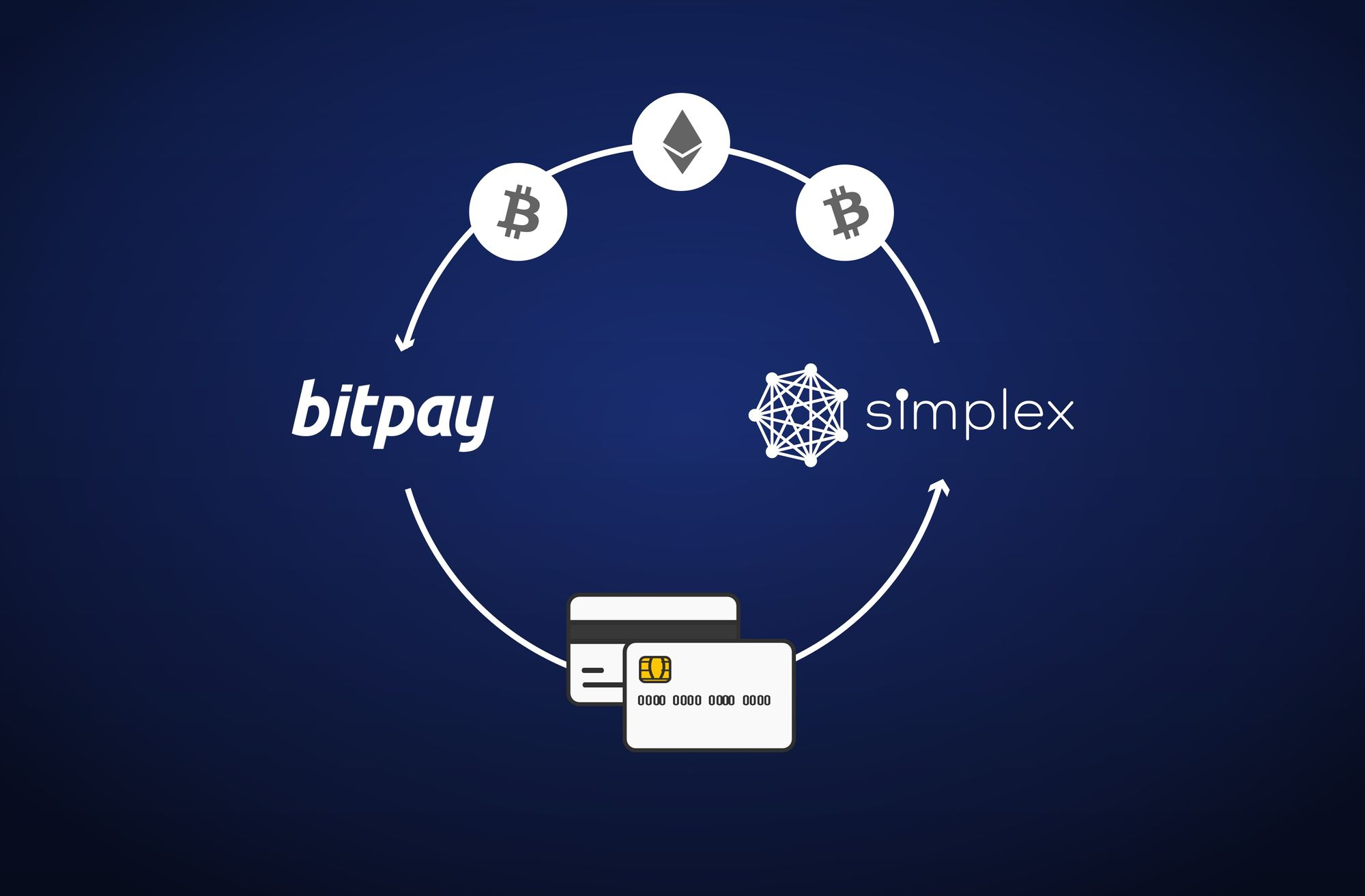 Buy Bitcoin in the BitPay App