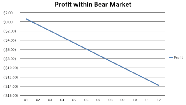 CCG Profit within Bear Market