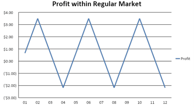 CCG Profit within Regular Market