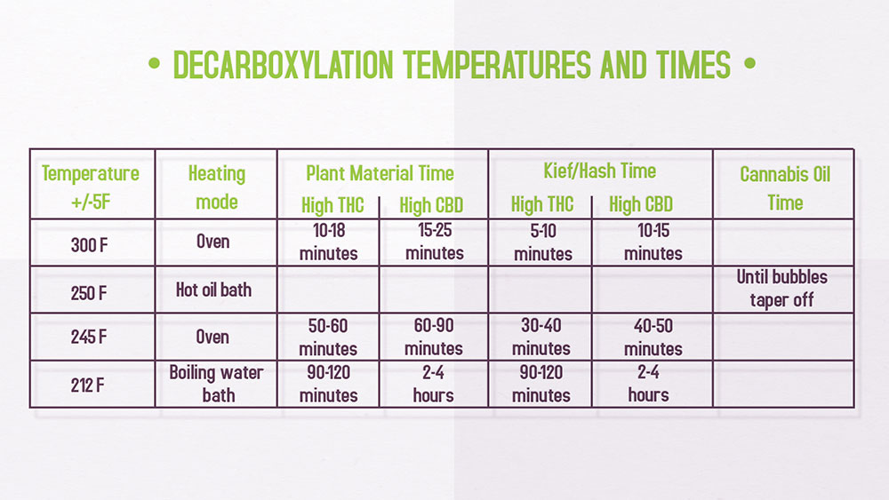 decarboxylation-weed-temperatures-times