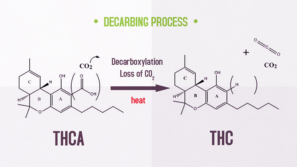 decarbing-weed-process