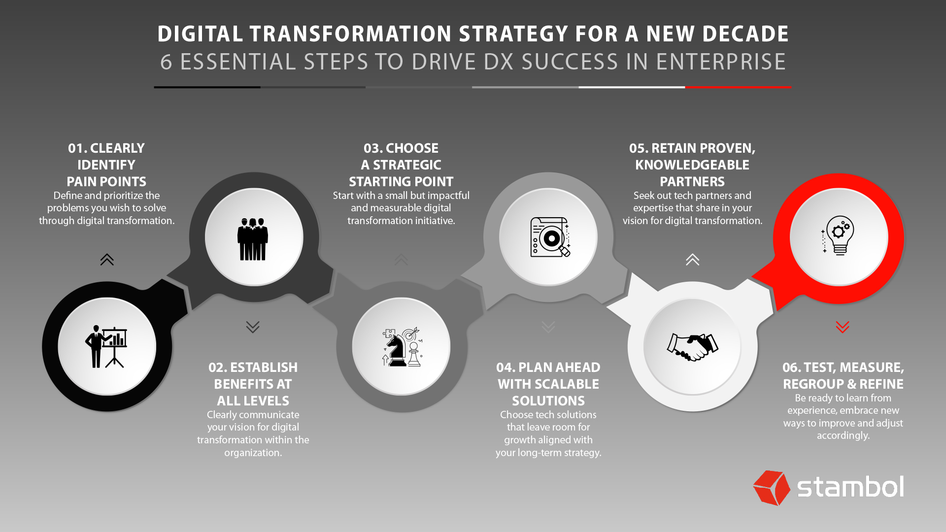 Infographic that Describes Six Essential Steps To Drive Digital Transformation Success In Enterprise