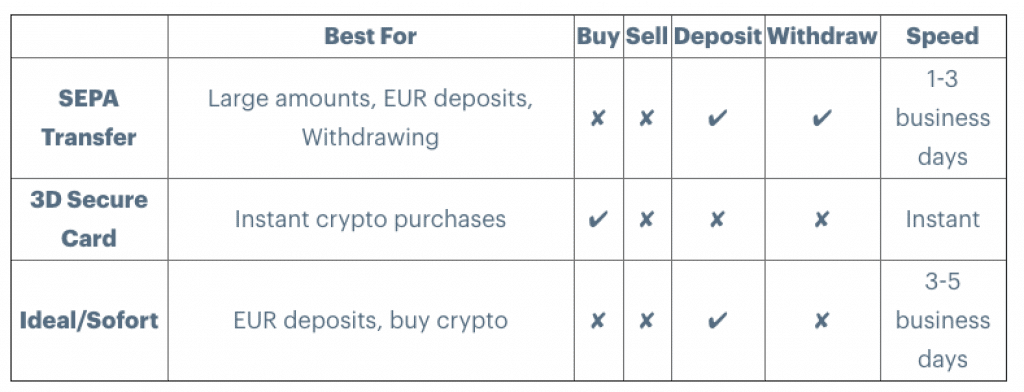 Payment methods available at Coinbase for European users
