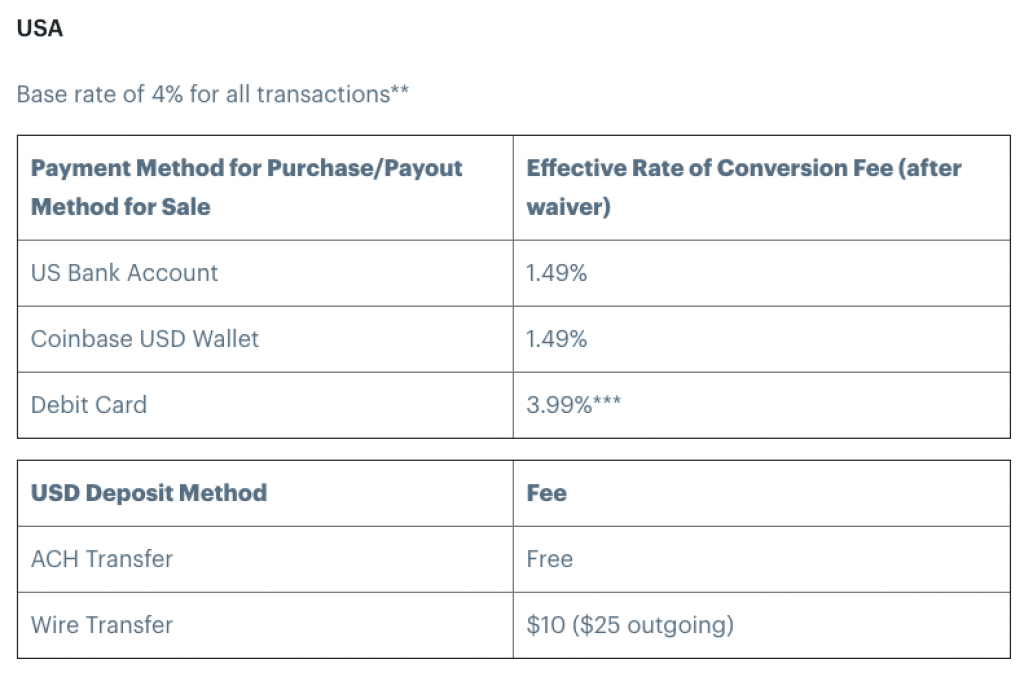 USA payment fees