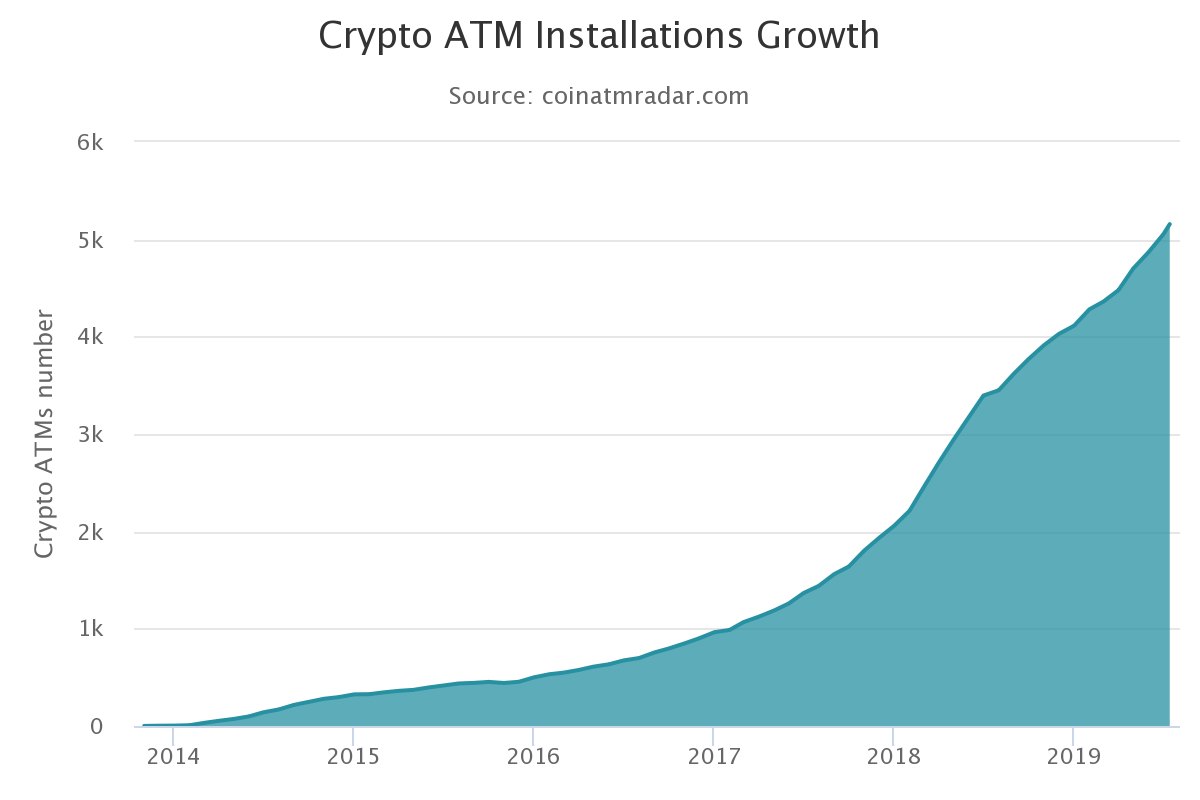 Bitcoin ATM installations history chart 2014-2019