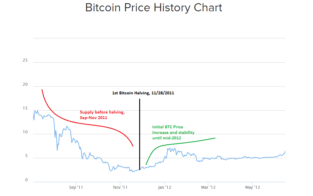 Bitcoin Price History Chart 2011-2012 First Halving