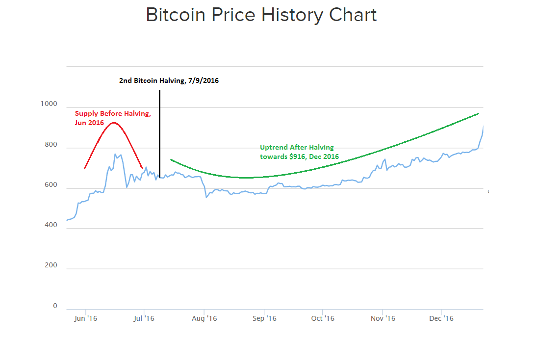 Bitcoin Price History Chart 2016 2nd Halving