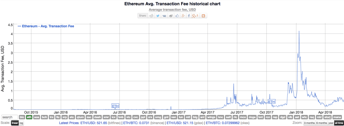 https://coingenius.news/wp-content/uploads/2020/06/overview-of-ethereum-2-0-things-you-should-know.png