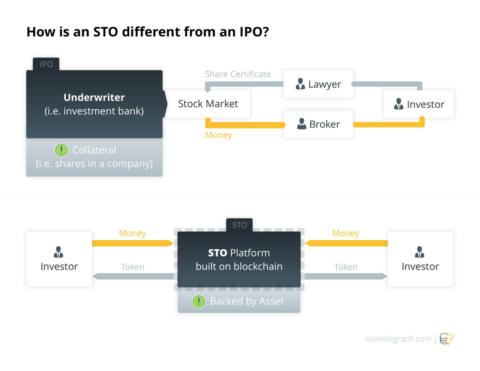 Source—How is an STO different from an IPO?