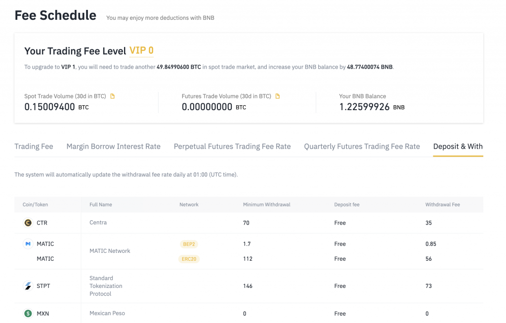 Binance's fee schedule, for trading fees and withdrawal fees