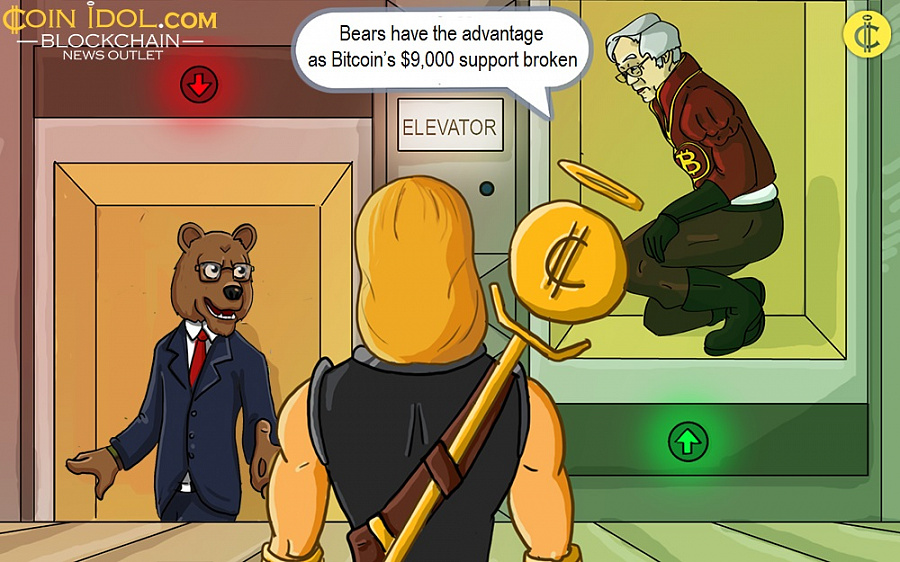 Bears have the advantage as Bitcoin's $9,000 support broken