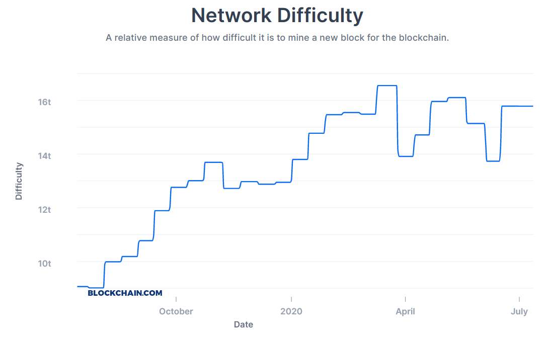 Bitcoin network difficulty