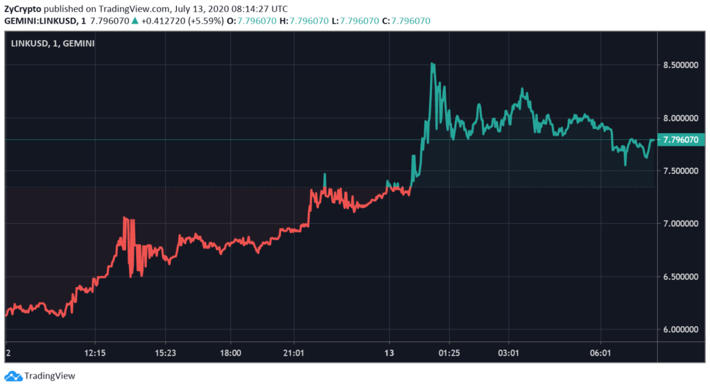 Chainlink Skyrockets Over 30% To Hit New All-Time High, Breaks Into Top 10