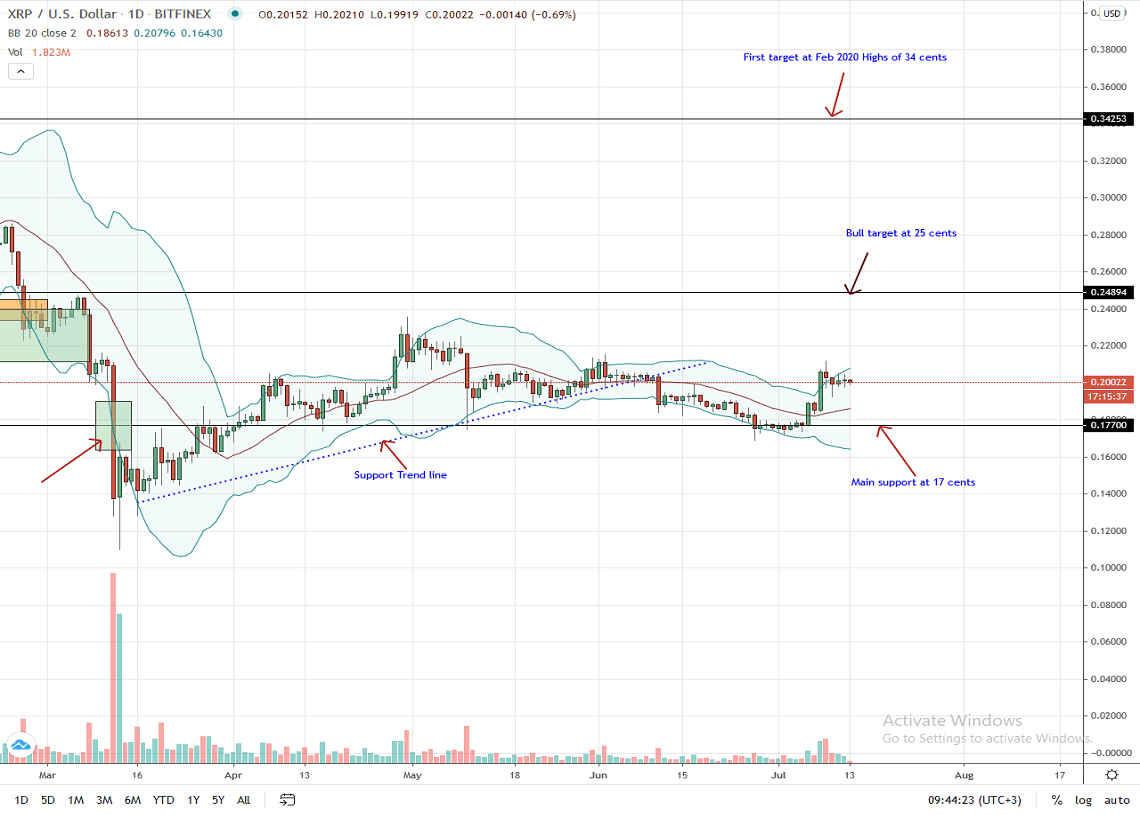 Ripple Daily Chart for July 13, 2020
