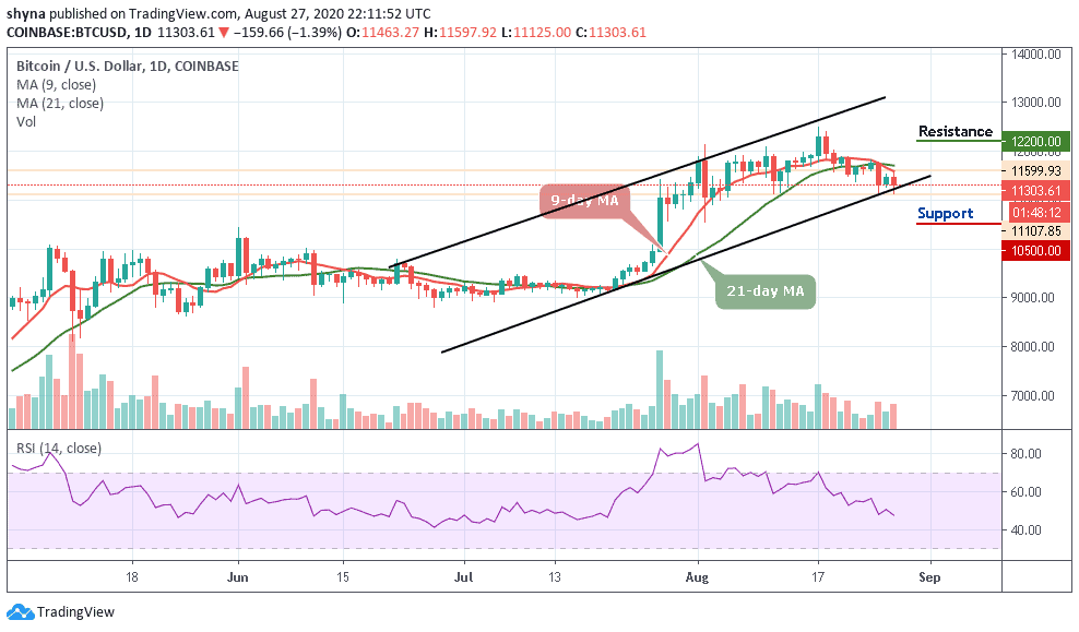 Bitcoin Price Prediction Btc Usd Spikes To 11 597 And Later Drops To 11 107 Support Coingenius Hosts Virtual Crypto Event