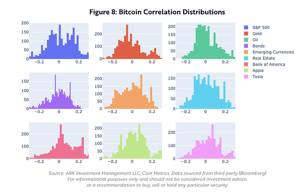 Bitcoin correlation with different asset classes, Ark Invest.