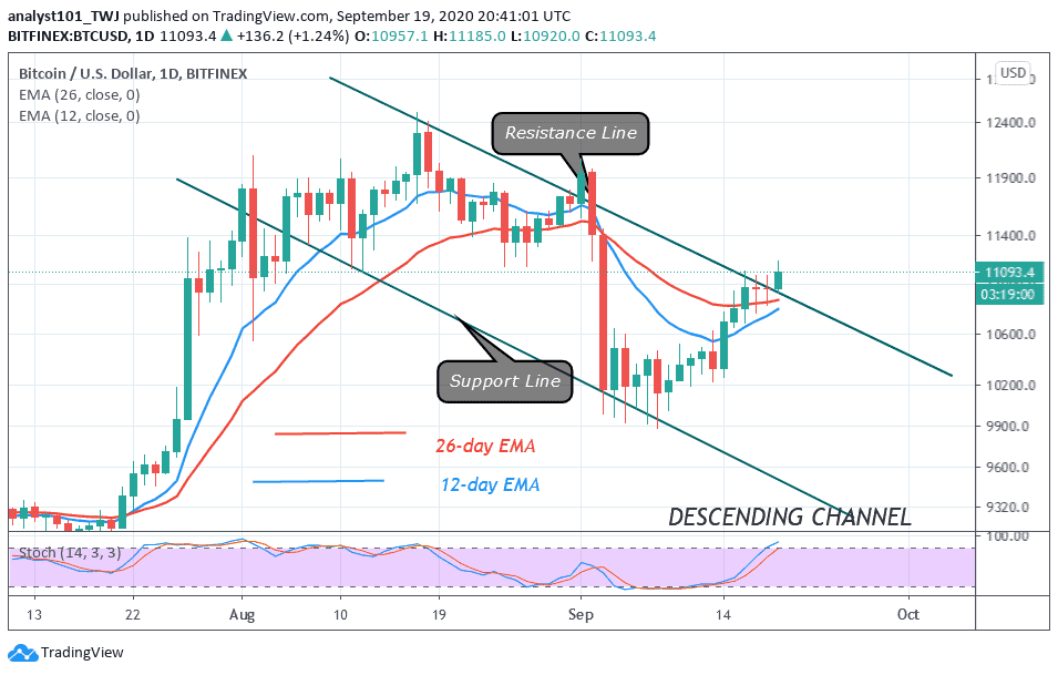 Bitcoin Price Prediction Btc Usd Trades Marginally Above 11 000 After The Recent Surge To 11 200 Coingenius Hosts Virtual Crypto Event