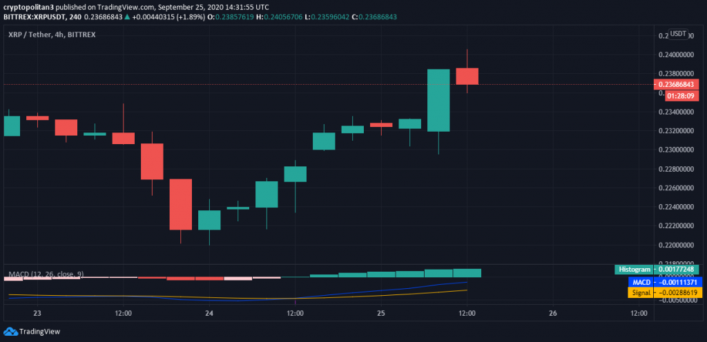 Ripple price prediction: XRP price recovers after dropping over 5 percent 1