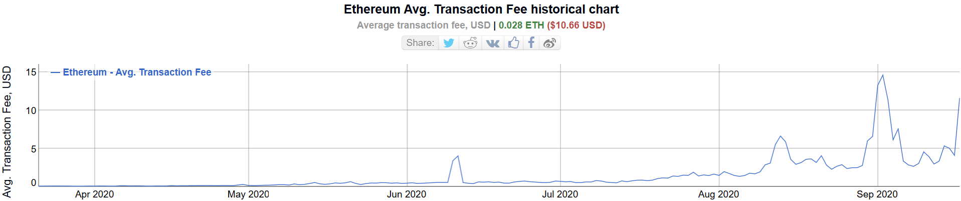 Average transaction fees on the Ethereum network