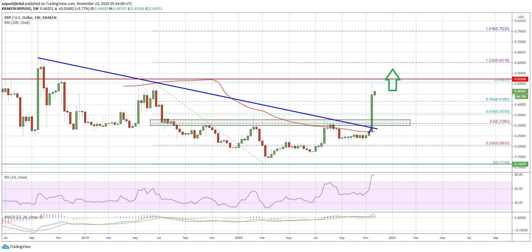 kb f nhpld2qsm https coingenius news charted ripple xrp weekly chart suggests massive breakout to 0 75